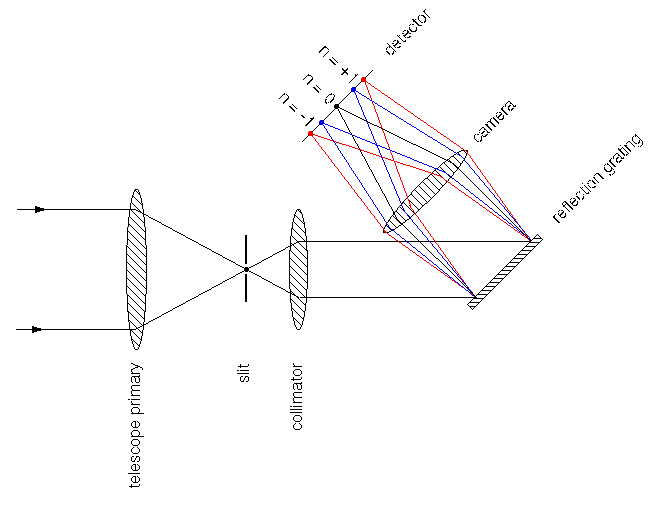most astronomical spectrographs have the same basic design  regardless ofwhether they are to be